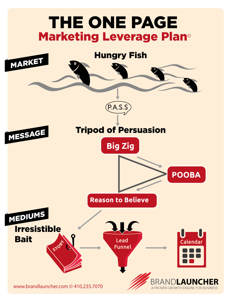 One Page Marketing Plan | Brand Launcher