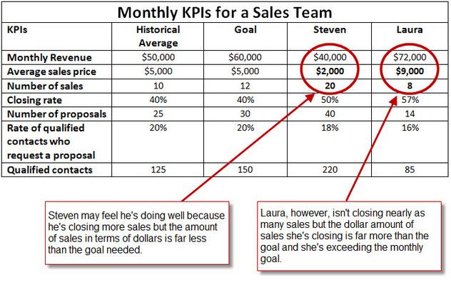 kpi\s for sales reps